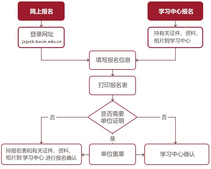 北京中医药大学继承教育学部招生报考系统 注册