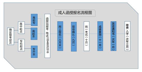 湖南中医药大学继续教育学院报名流程