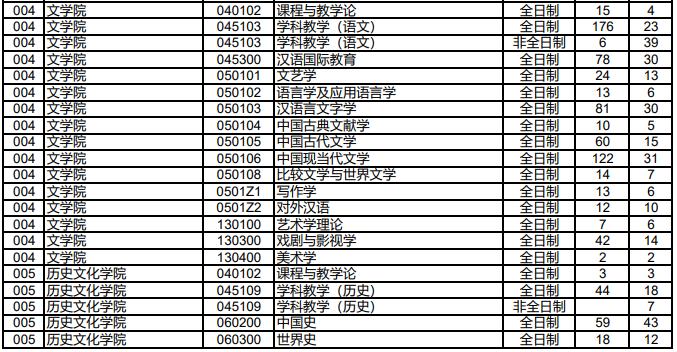 湖南师范大学考研难吗考研率高吗?2019湖南师大登科线是几多?