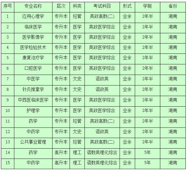 2021年湖南中医药大学成人教育招生简章及专业先容